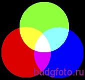 Наложение цветов в пространстве RGB