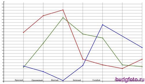 Распределение RGB по спектру для светодиодного фонаря