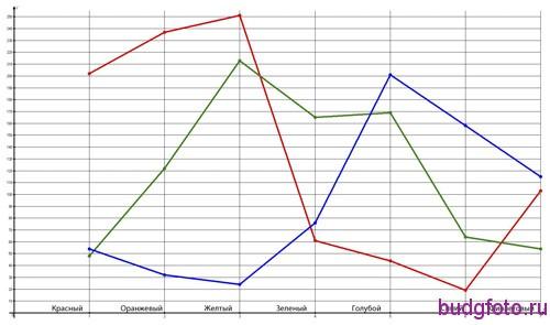 Распределение RGB по спектру для студийной вспышки