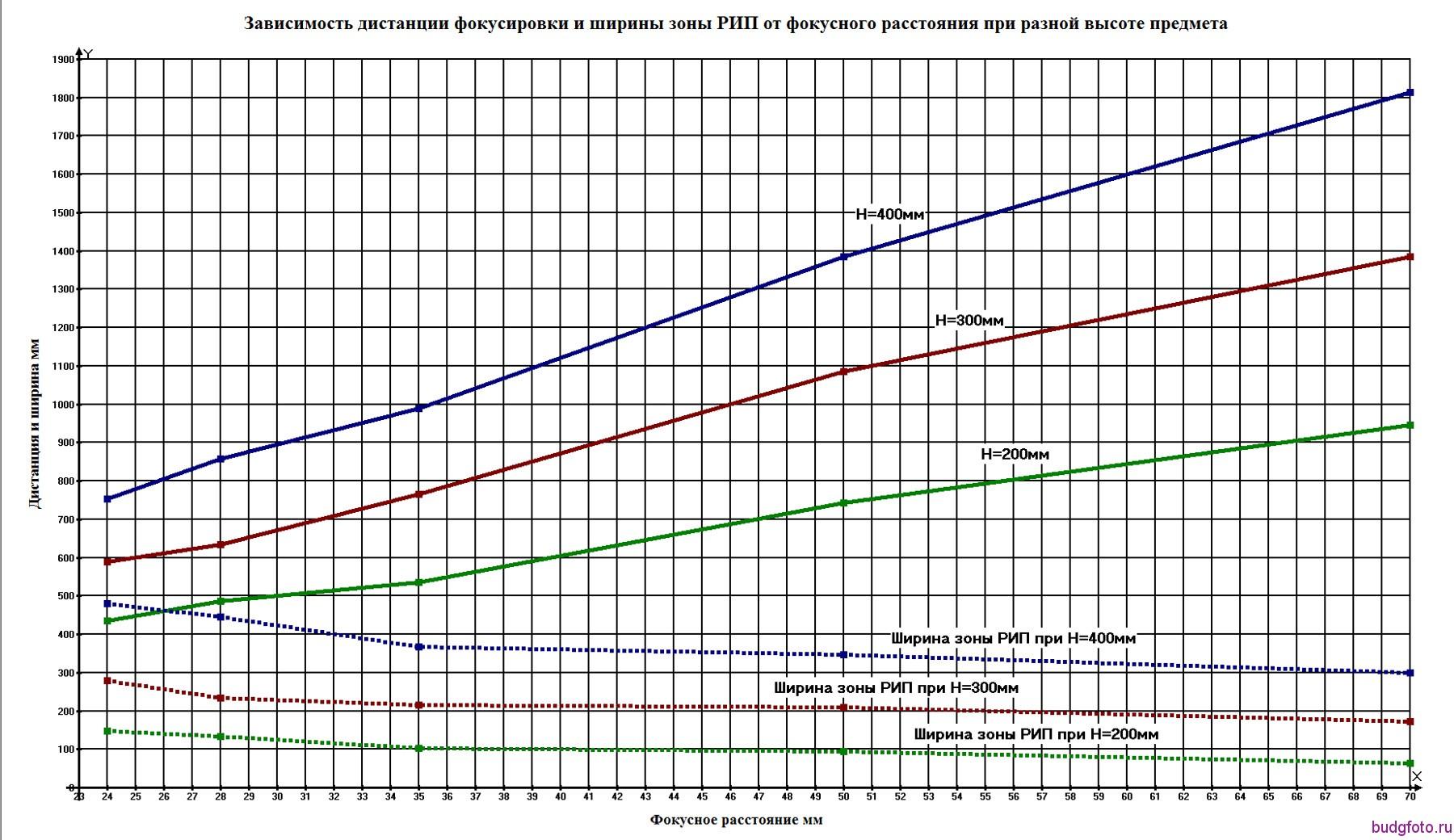 зависимость ГРИП от высоты предмета
