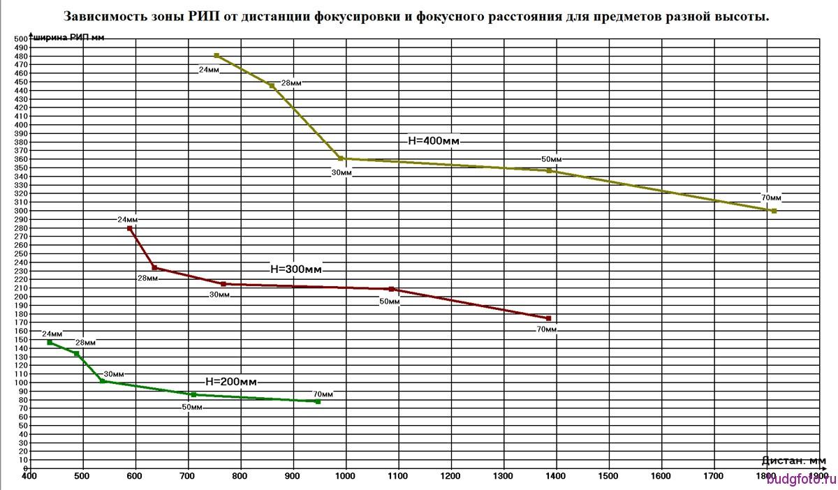 Диаграмма выбора дистанции фокусировки
